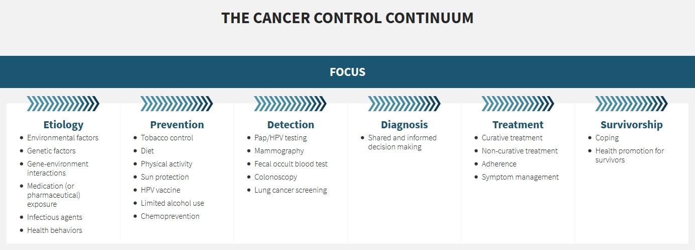 cancer control continuum