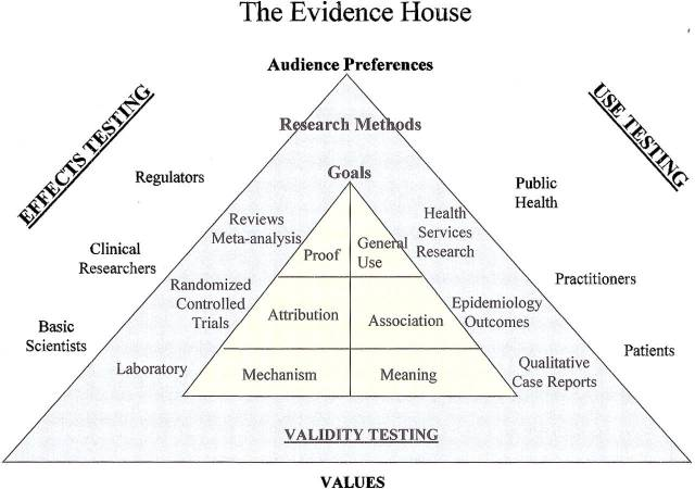 Evidence House graphic